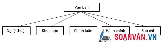 Soạn bài: Ôn tập phần tiếng Việt
