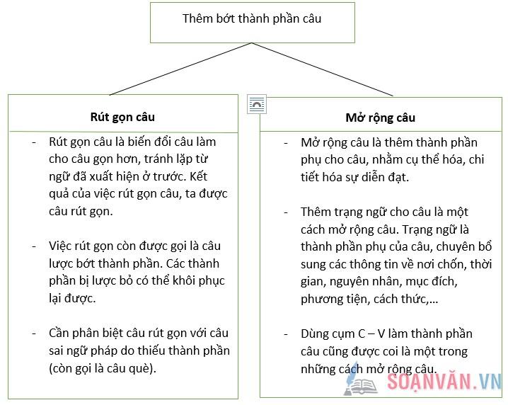 Soạn bài: Ôn tập phần tiếng Việt (Tiếp theo)